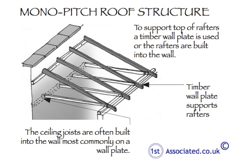 Mono-Pitch Roof Structure