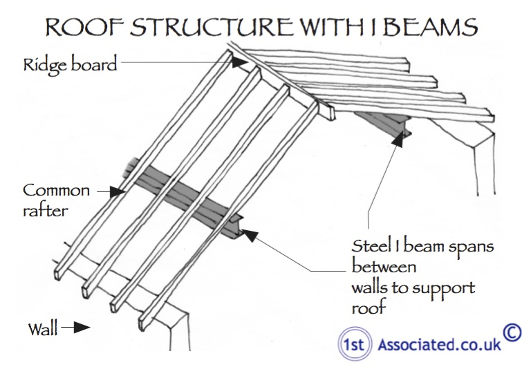Roof Structure with I Beams