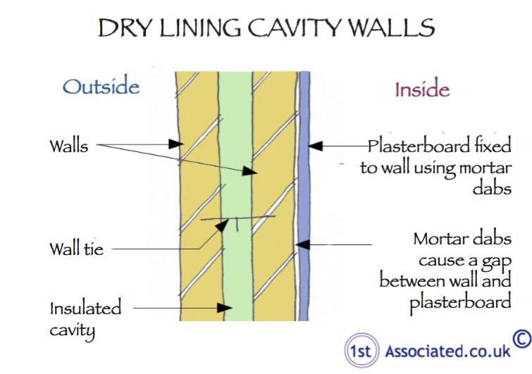 Dry Lining Cavity Walls