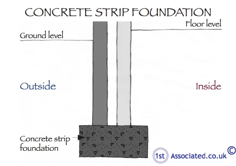 Concrete Strip Foundation